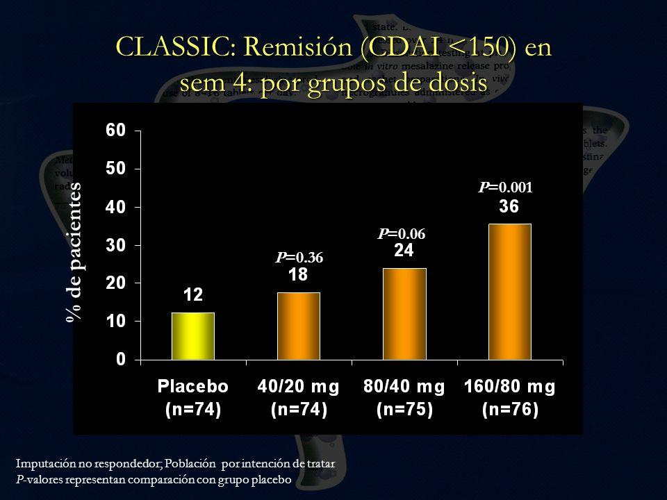 CLASSIC: Remisión (CDAI <150) en sem 4: por grupos de dosis