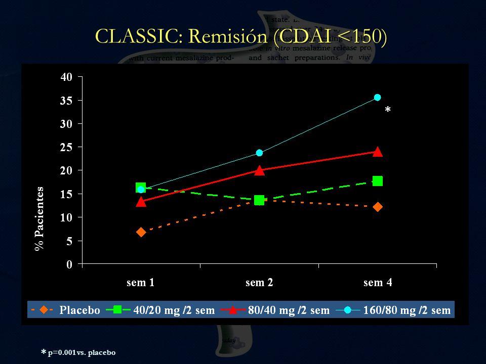 CLASSIC: Remisión (CDAI <150)