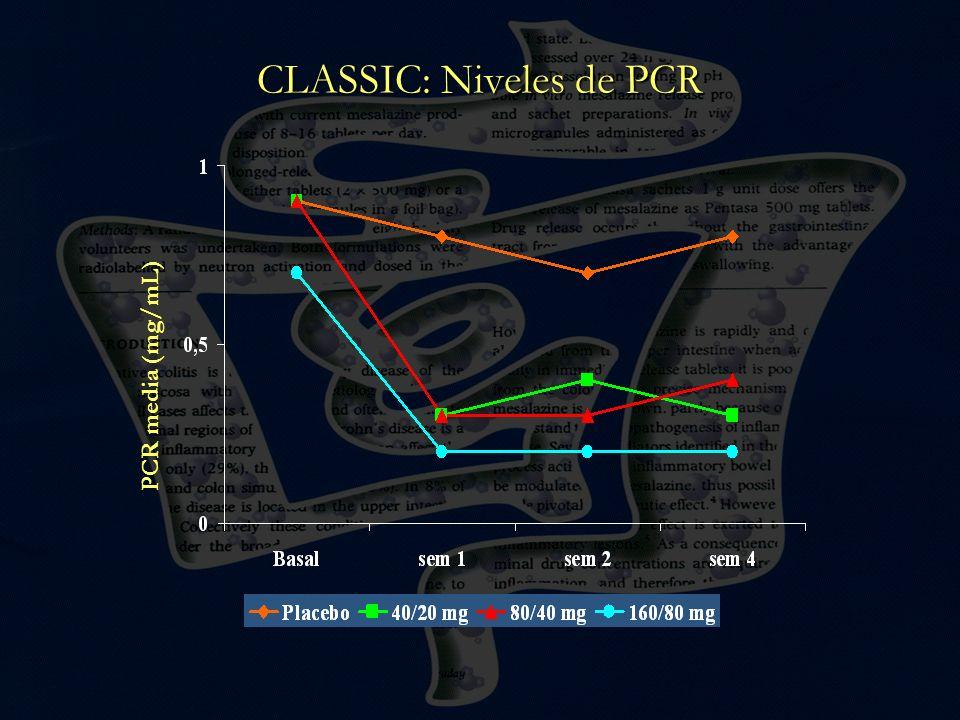 CLASSIC: Niveles de PCR