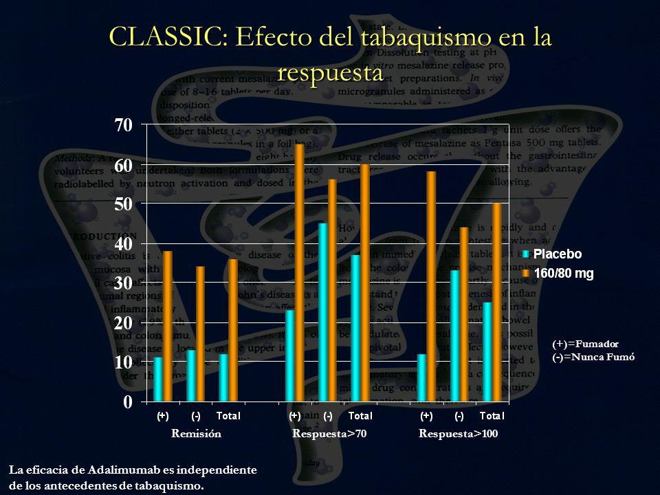 CLASSIC: Efecto del tabaquismo en la respuesta