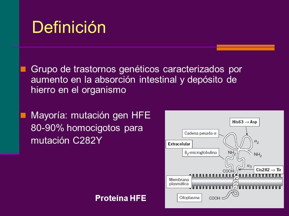 Definición Grupo de trastornos genéticos caracterizados por aumento en la absorción intestinal y depósito de hierro en el organismo.