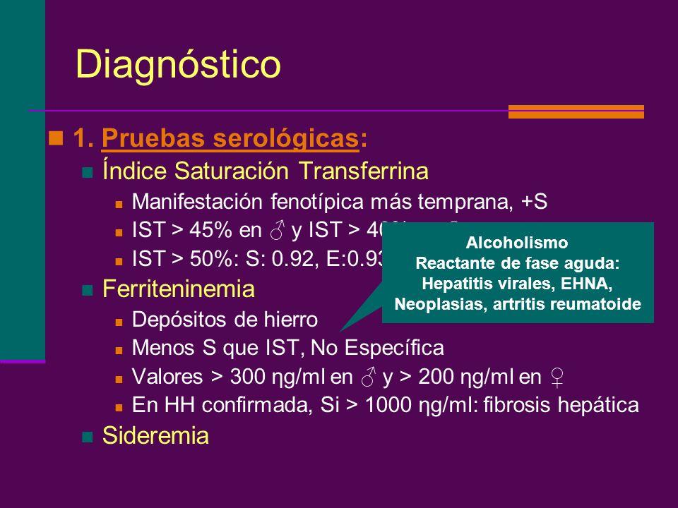 Diagnóstico 1. Pruebas serológicas: Índice Saturación Transferrina