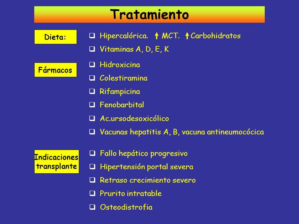 Tratamiento Dieta: Hipercalórica. MCT. Carbohidratos