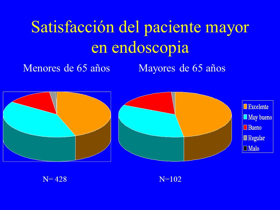Satisfacción del paciente mayor en endoscopia