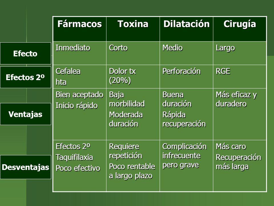 Fármacos Toxina Dilatación Cirugía