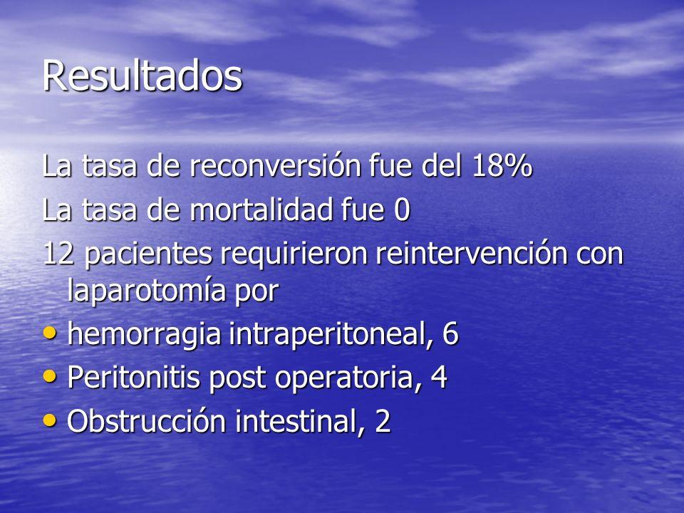 Resultados La tasa de reconversión fue del 18%