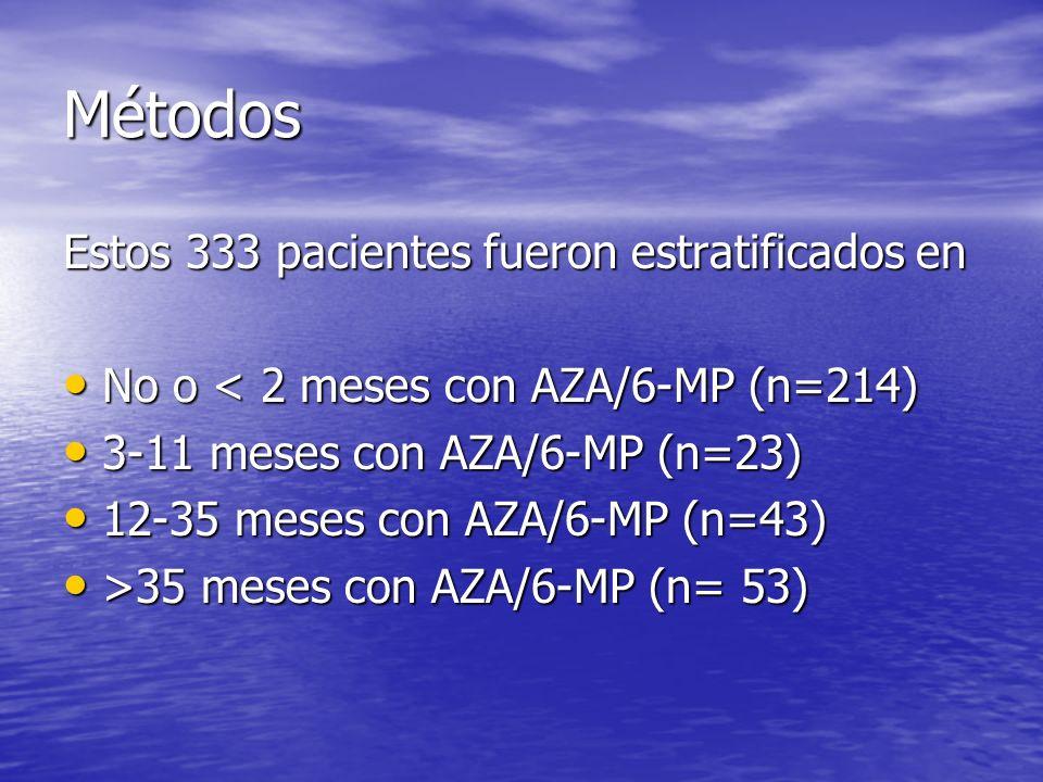 Métodos Estos 333 pacientes fueron estratificados en