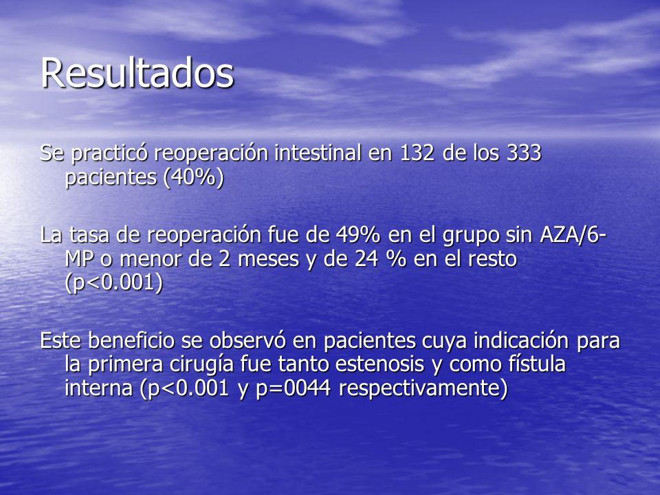 ResultadosSe practicó reoperación intestinal en 132 de los 333 pacientes (40%)