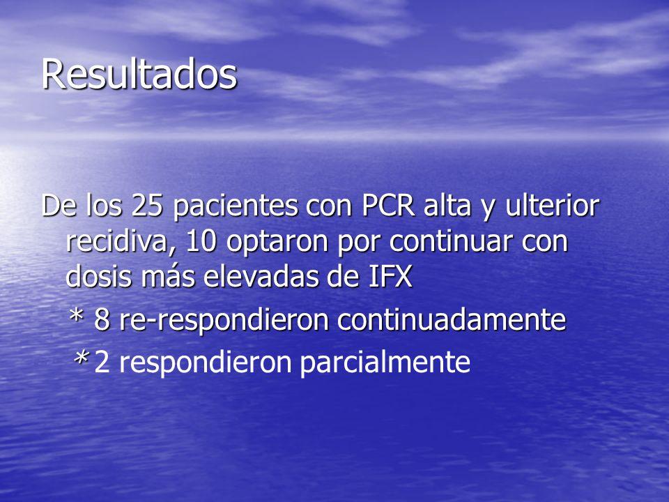 ResultadosDe los 25 pacientes con PCR alta y ulterior recidiva, 10 optaron por continuar con dosis más elevadas de IFX.