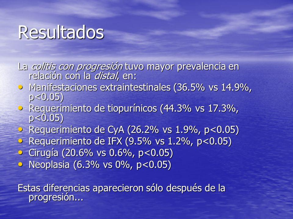 Resultados La colitis con progresión tuvo mayor prevalencia en relación con la distal, en: