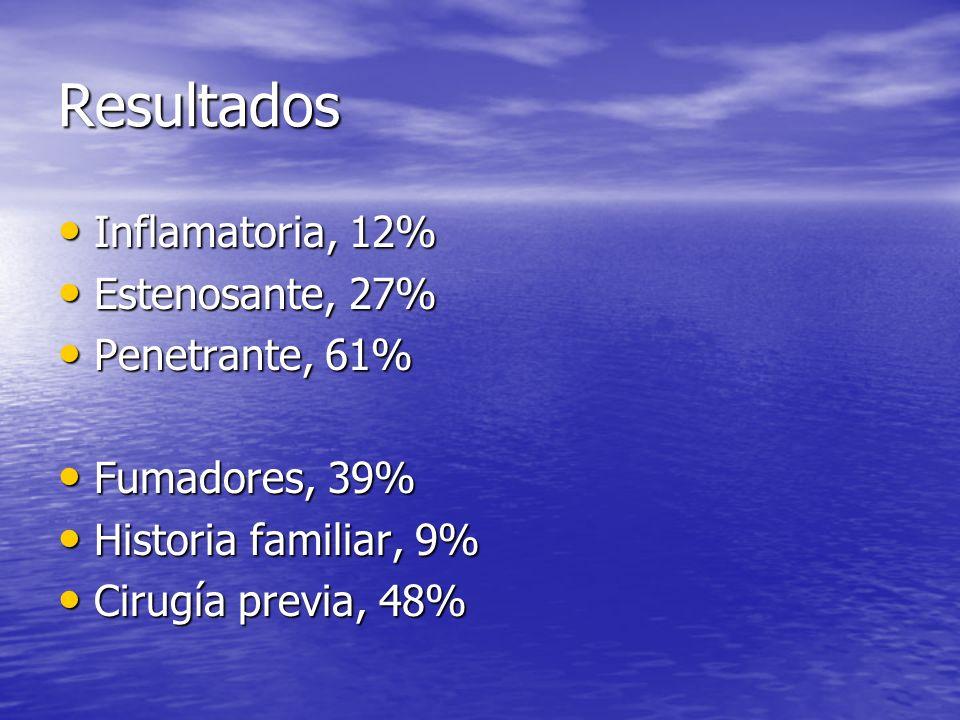 Resultados Inflamatoria, 12% Estenosante, 27% Penetrante, 61%