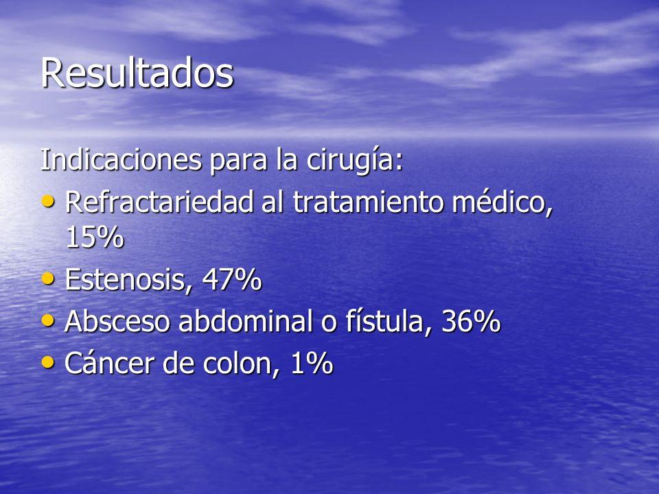 Resultados Indicaciones para la cirugía: