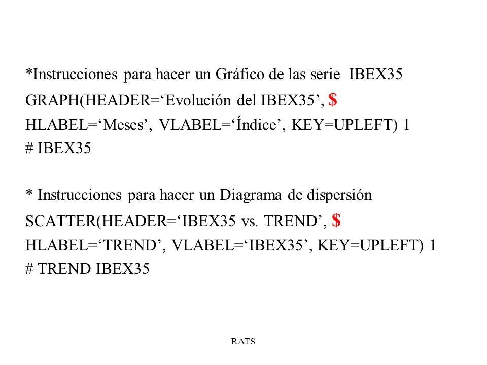 *Instrucciones para hacer un Gráfico de las serie IBEX35