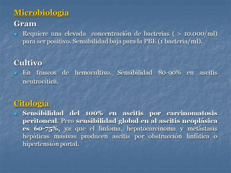 Microbiología Gram Cultivo Citología