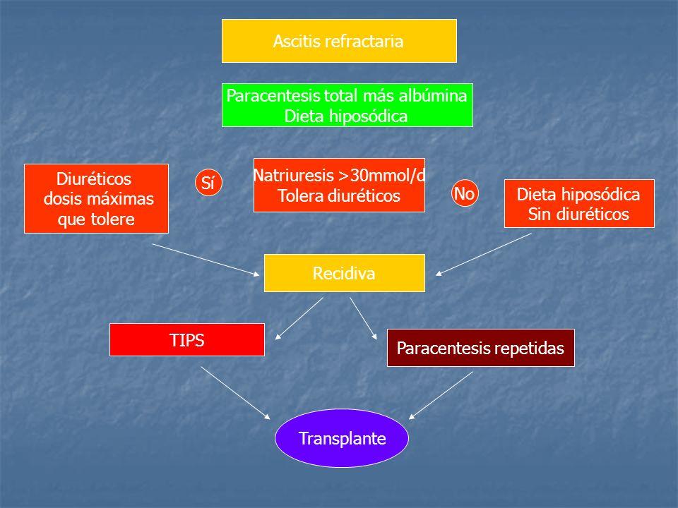 Paracentesis total más albúmina Dieta hiposódica