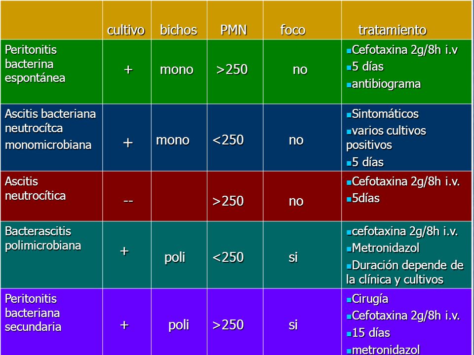 cultivo bichos PMN foco tratamiento + mono >250 no <250 -- poli