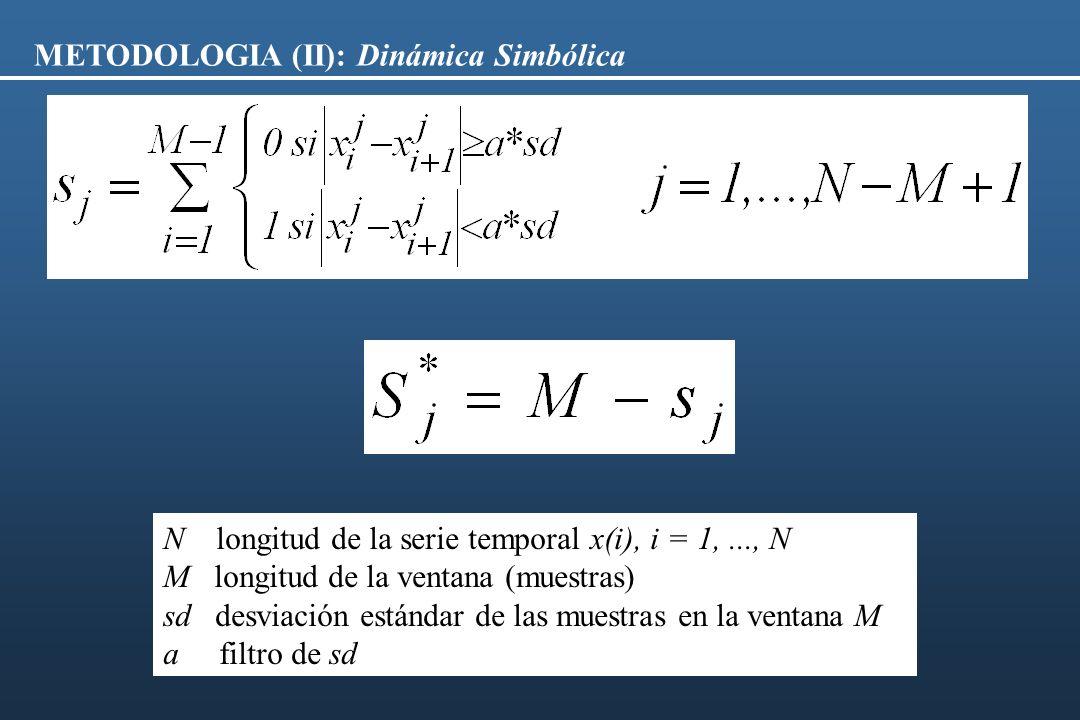 METODOLOGIA (II): Dinámica Simbólica