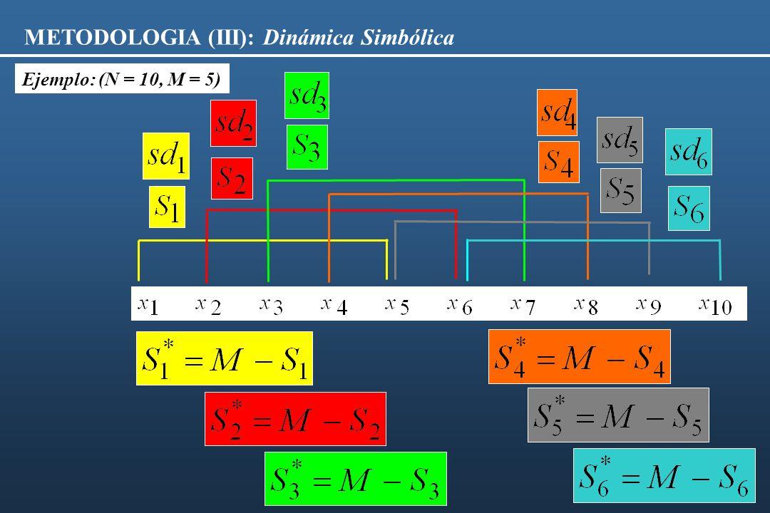 METODOLOGIA (III): Dinámica Simbólica