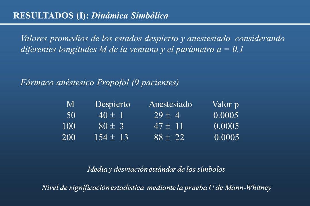 Media y desviación estándar de los símbolos