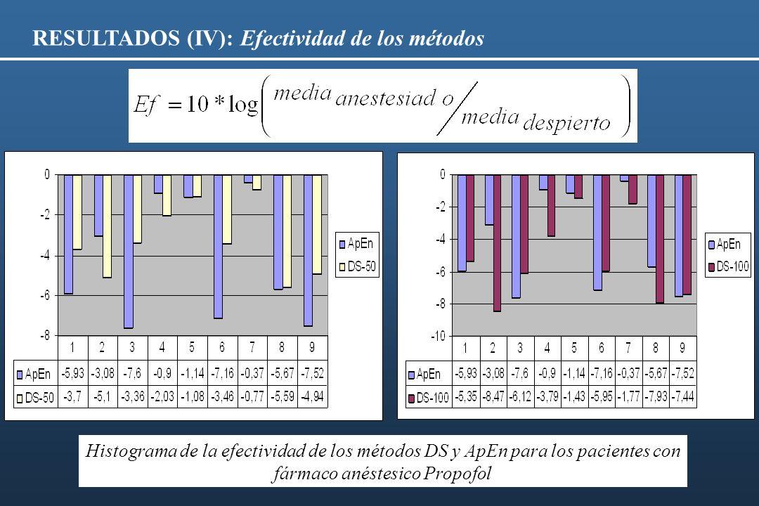 RESULTADOS (IV): Efectividad de los métodos