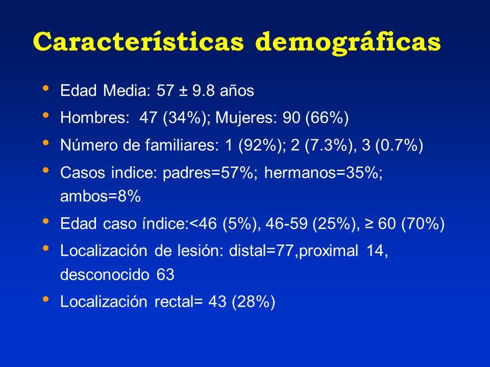 Características demográficas