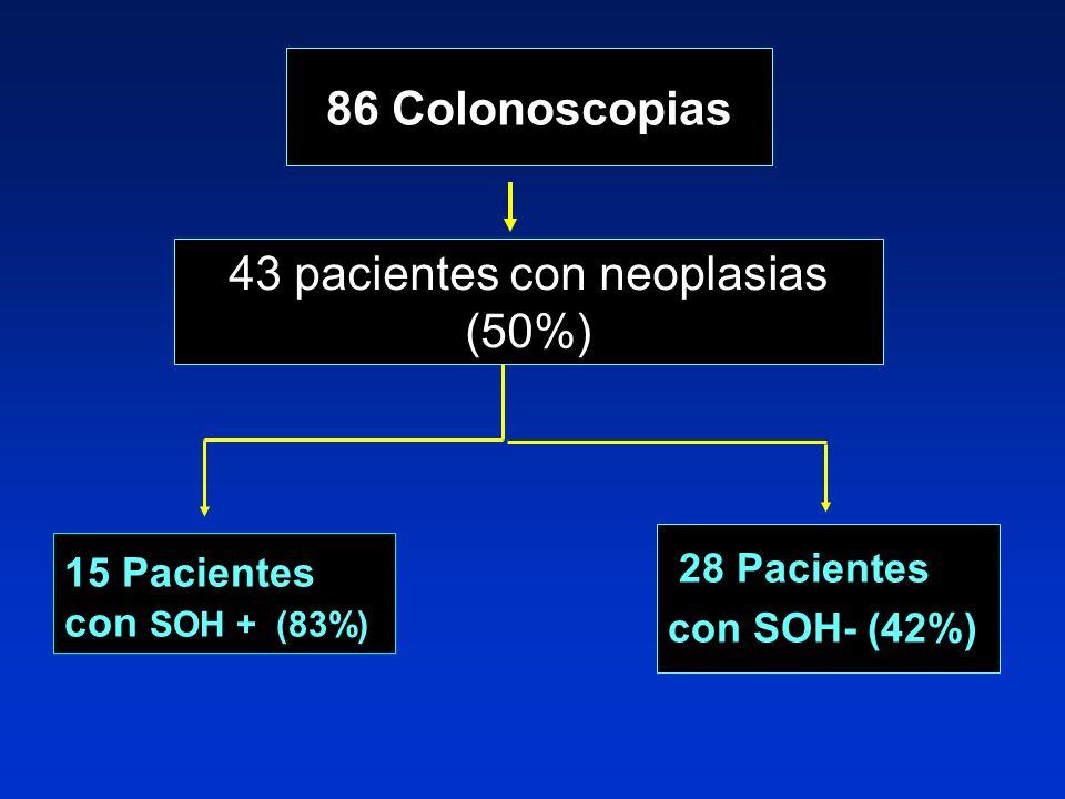 43 pacientes con neoplasias (50%)