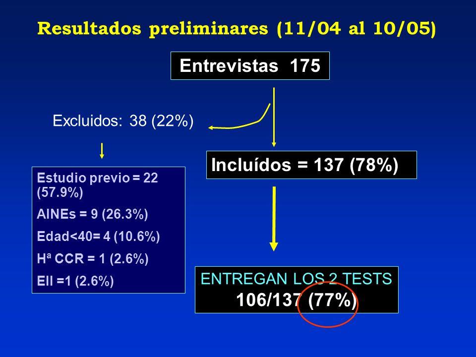 Resultados preliminares (11/04 al 10/05)