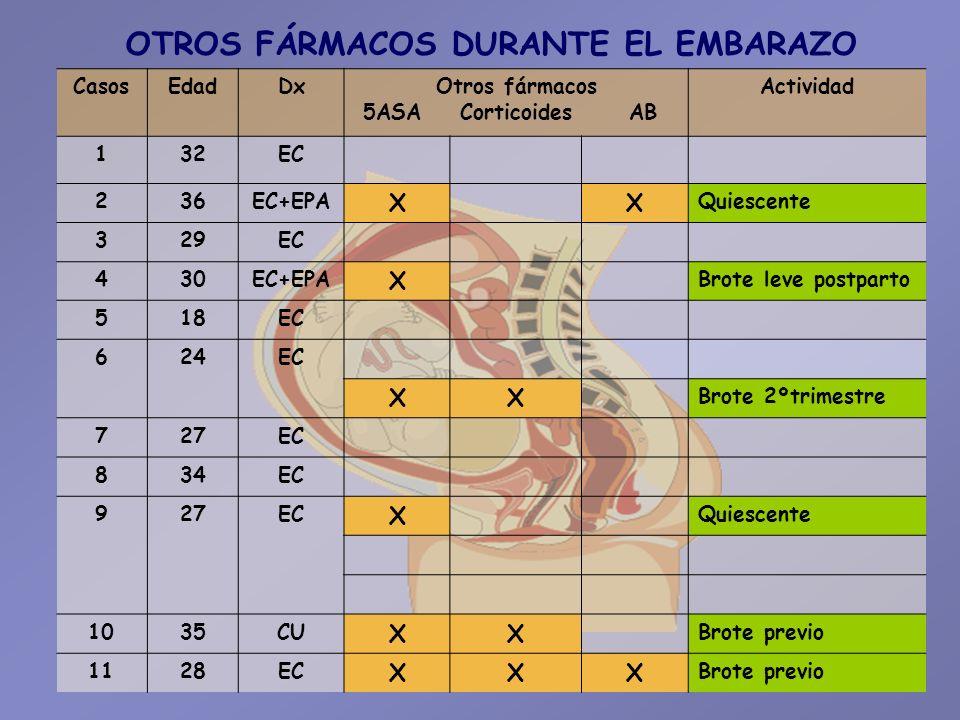 OTROS FÁRMACOS DURANTE EL EMBARAZO