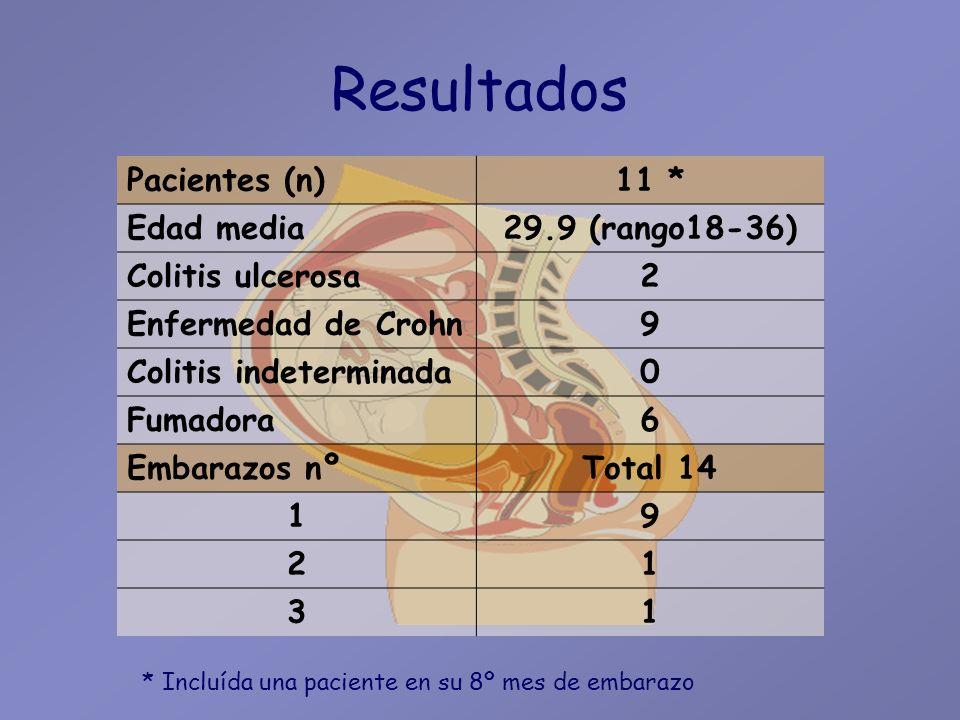 Resultados Pacientes (n) 11 * Edad media 29.9 (rango18-36)