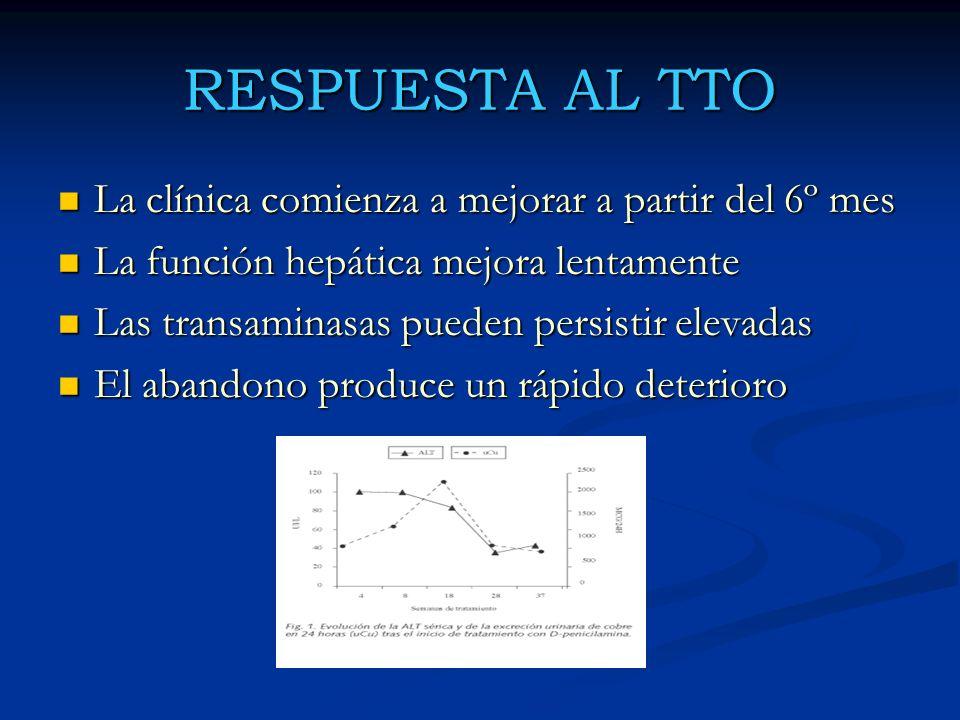 RESPUESTA AL TTO La clínica comienza a mejorar a partir del 6º mes