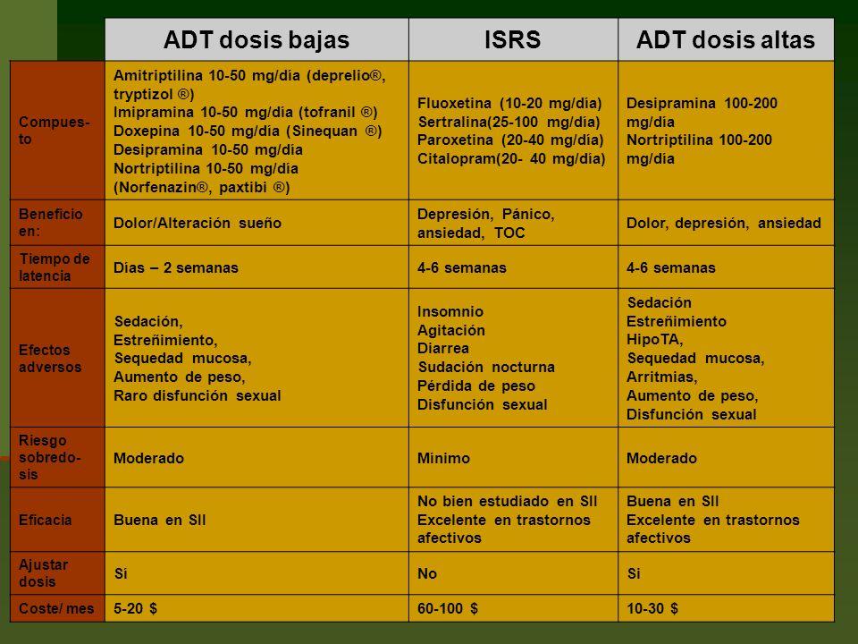 ADT dosis bajas ISRS ADT dosis altas