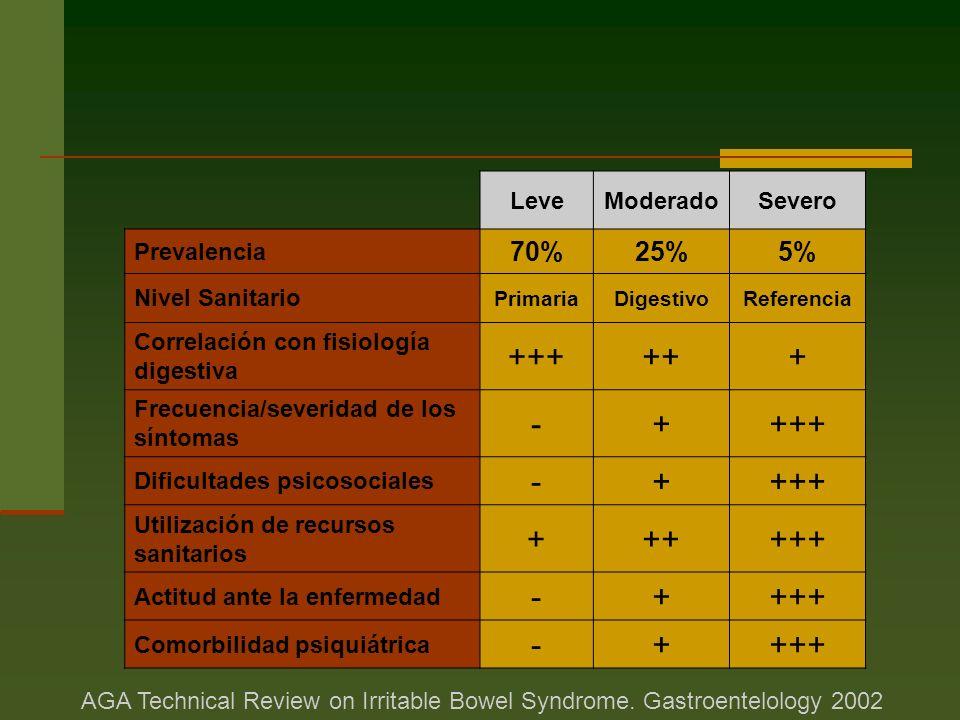 +++ ++ + - 70% 25% 5% Leve Moderado Severo Prevalencia Nivel Sanitario