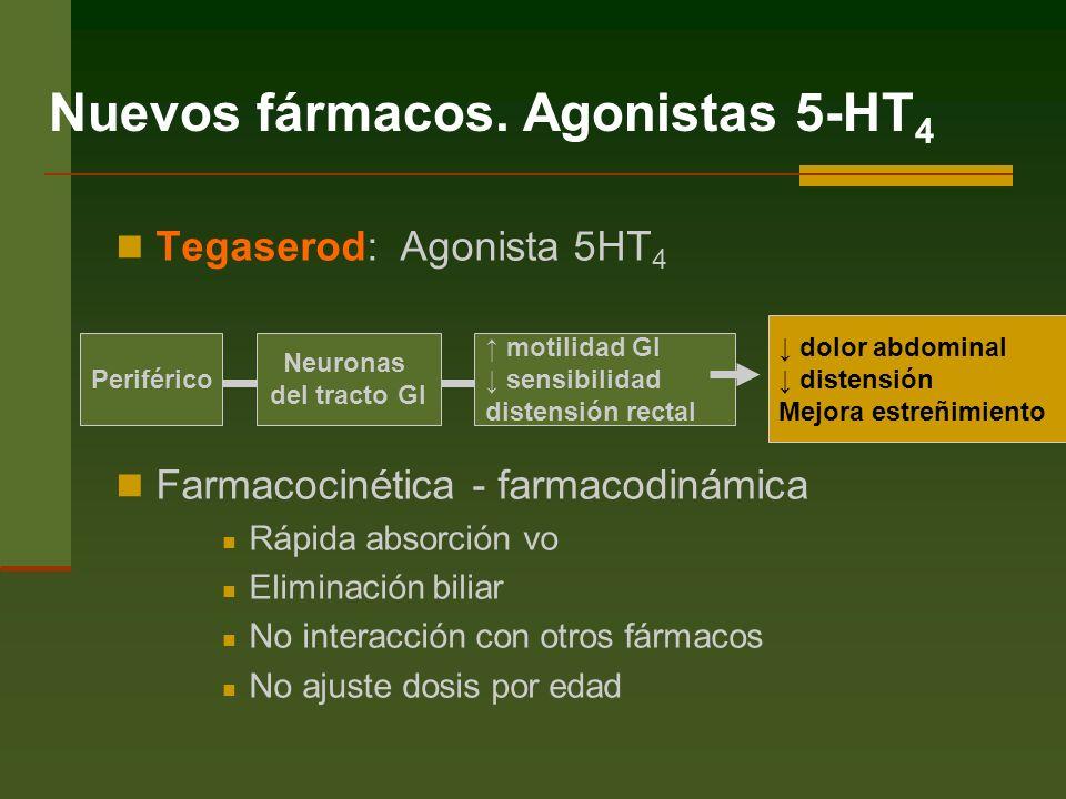 Nuevos fármacos. Agonistas 5-HT4