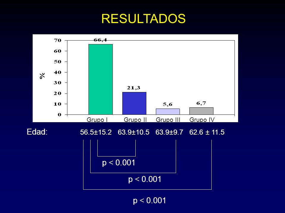 RESULTADOS Edad: 56.5±15.2 63.9±10.5 63.9±9.7 62.6 ± 11.5 p < 0.001