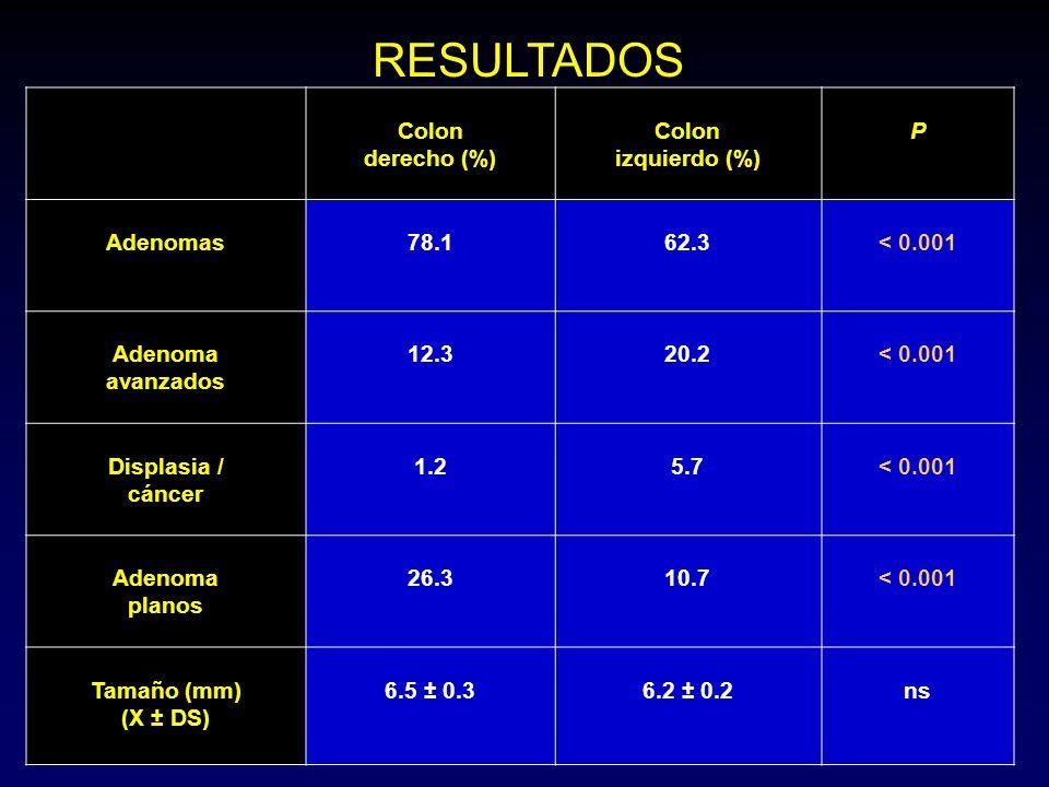 RESULTADOS Colon derecho (%) Colon izquierdo (%) P Adenomas 78.1 62.3