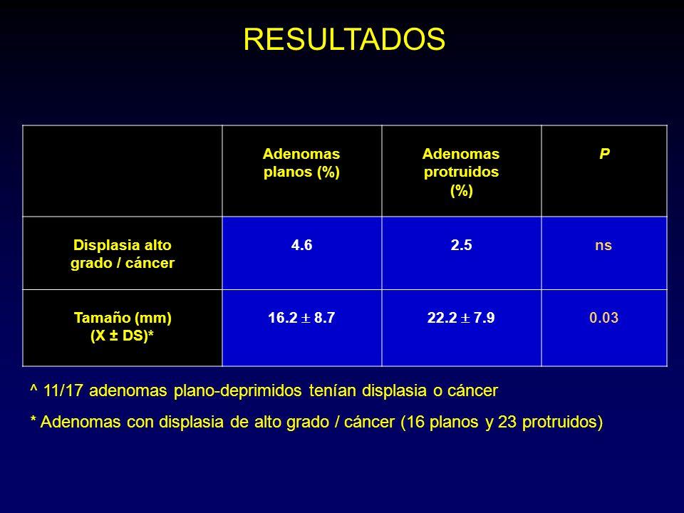 Adenomas protruidos (%) Displasia alto grado / cáncer