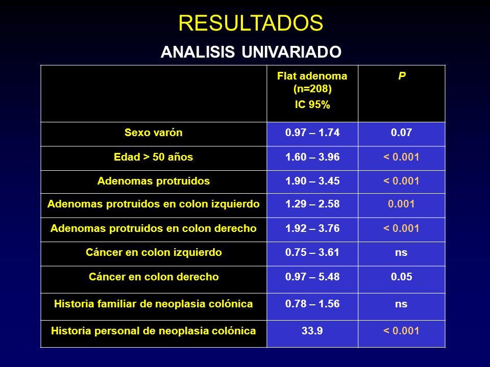 RESULTADOS ANALISIS UNIVARIADO Flat adenoma (n=208) IC 95% P