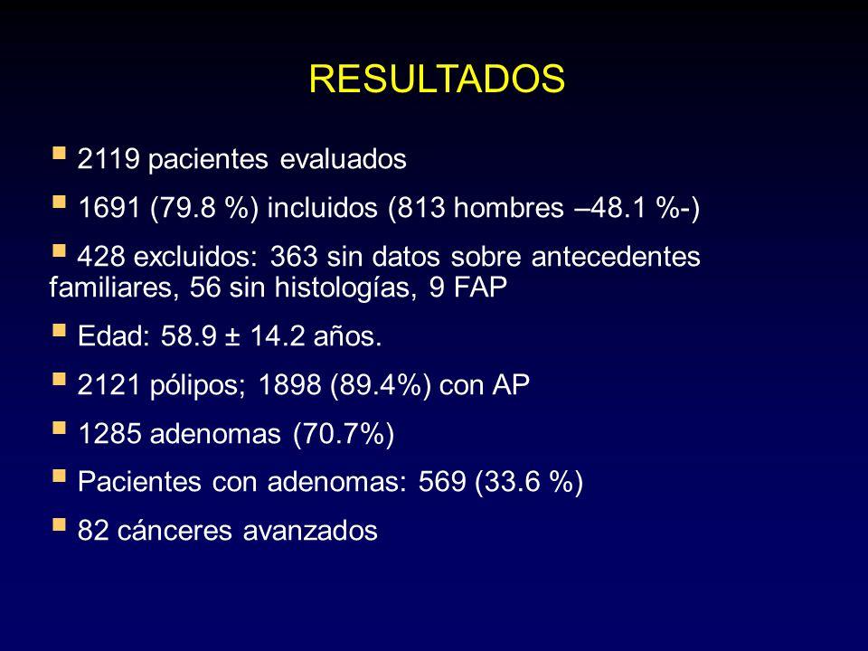 RESULTADOS 2119 pacientes evaluados