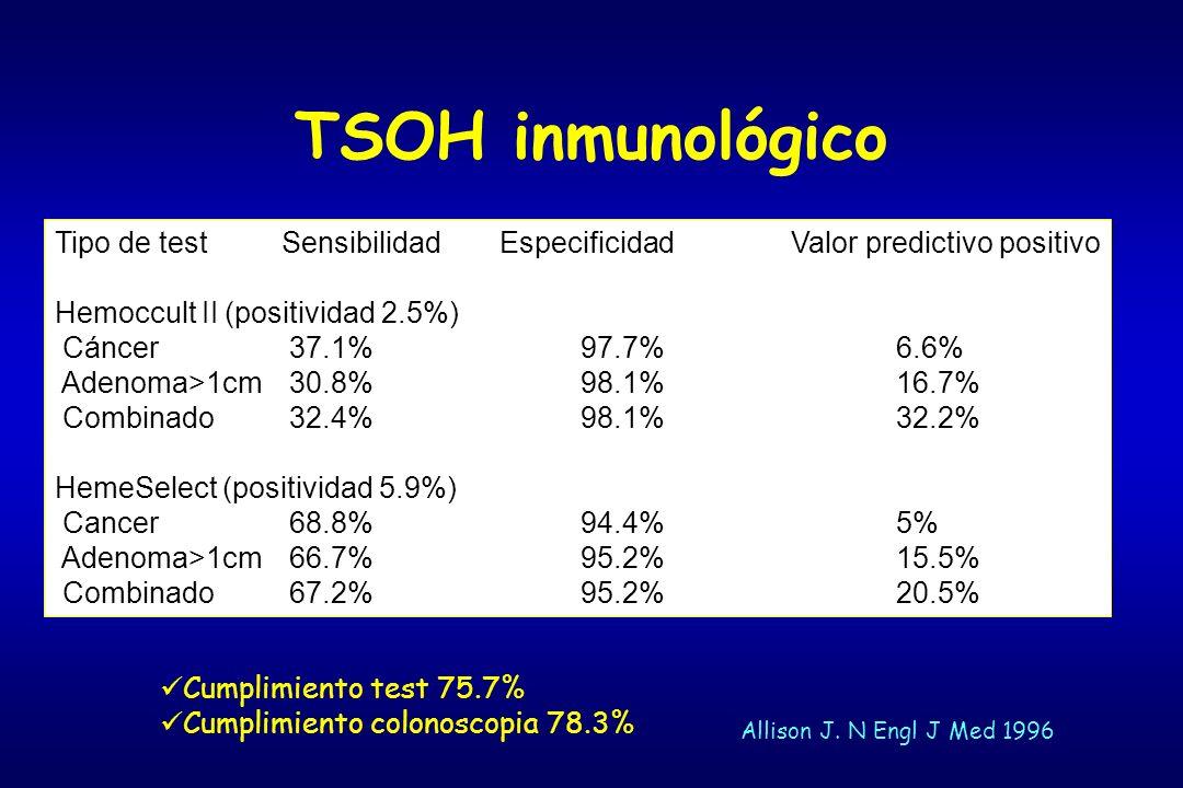 TSOH inmunológico Tipo de test Sensibilidad Especificidad Valor predictivo positivo. Hemoccult II (positividad 2.5%)