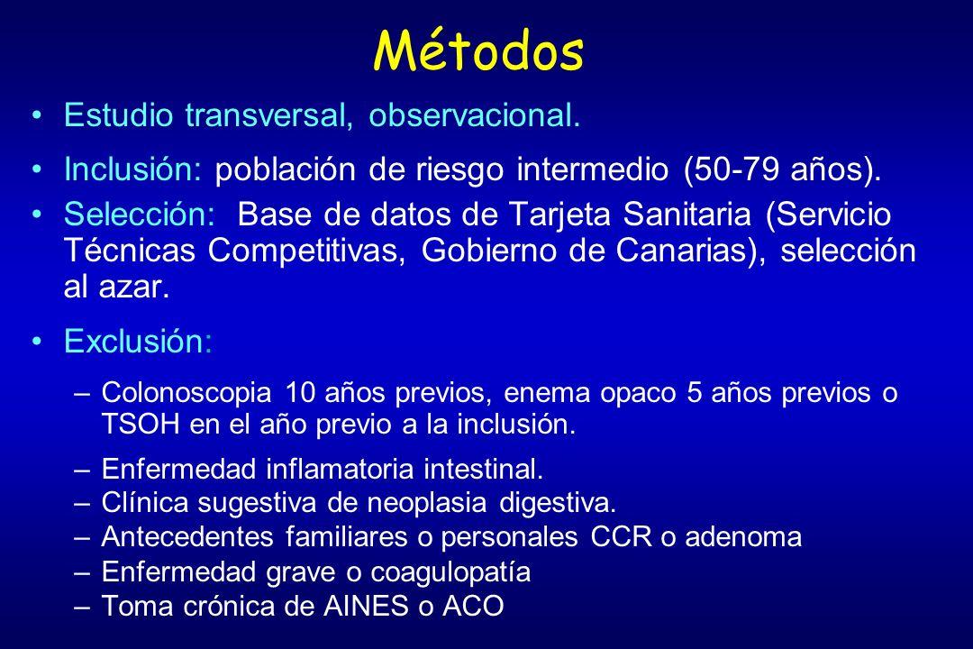 Métodos Estudio transversal, observacional.