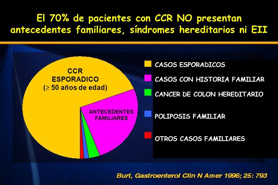 El 70% de pacientes con CCR NO presentan