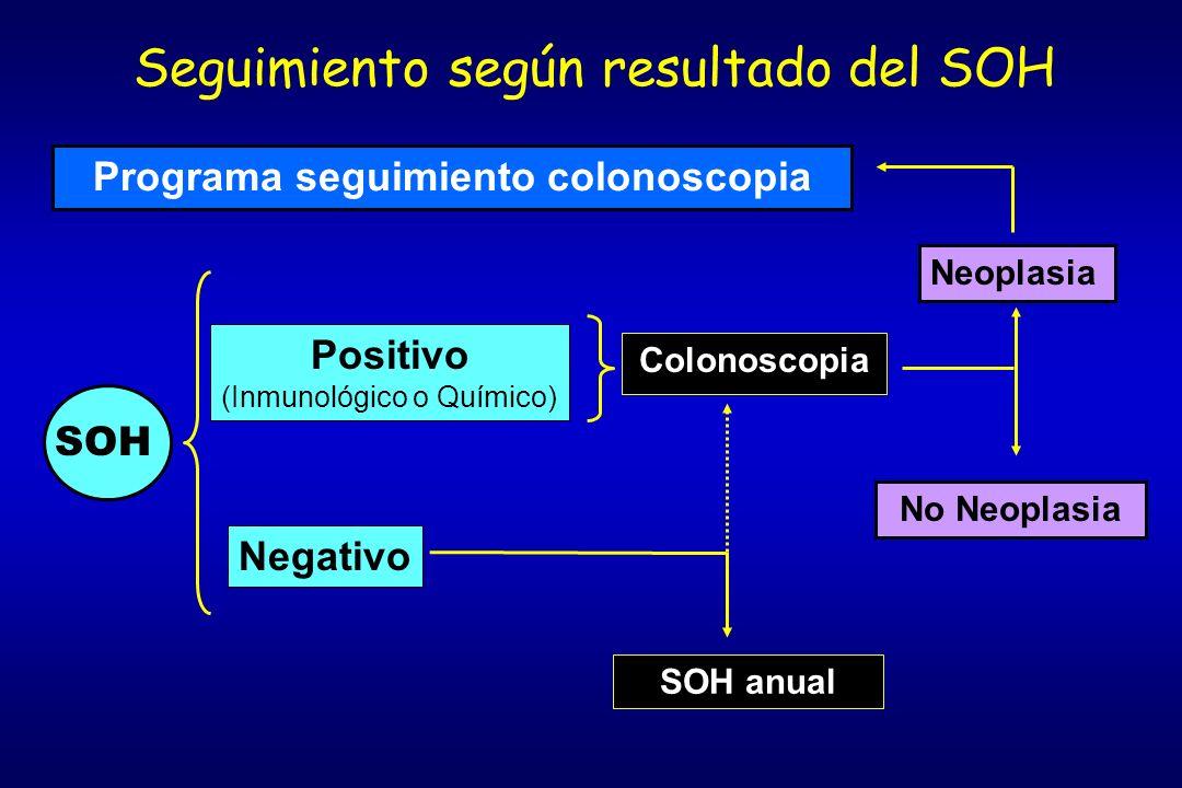 Seguimiento según resultado del SOH