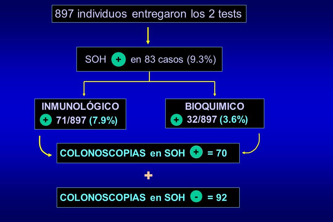 + 897 individuos entregaron los 2 tests SOH en 83 casos (9.3%) +