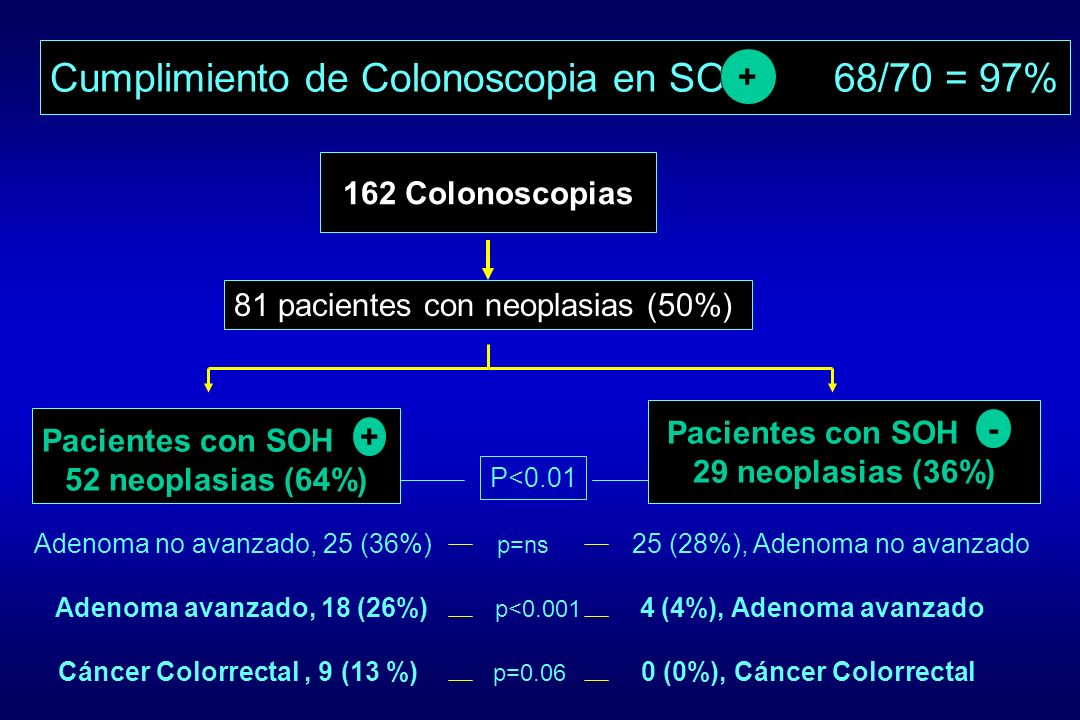 Cumplimiento de Colonoscopia en SOH 68/70 = 97%