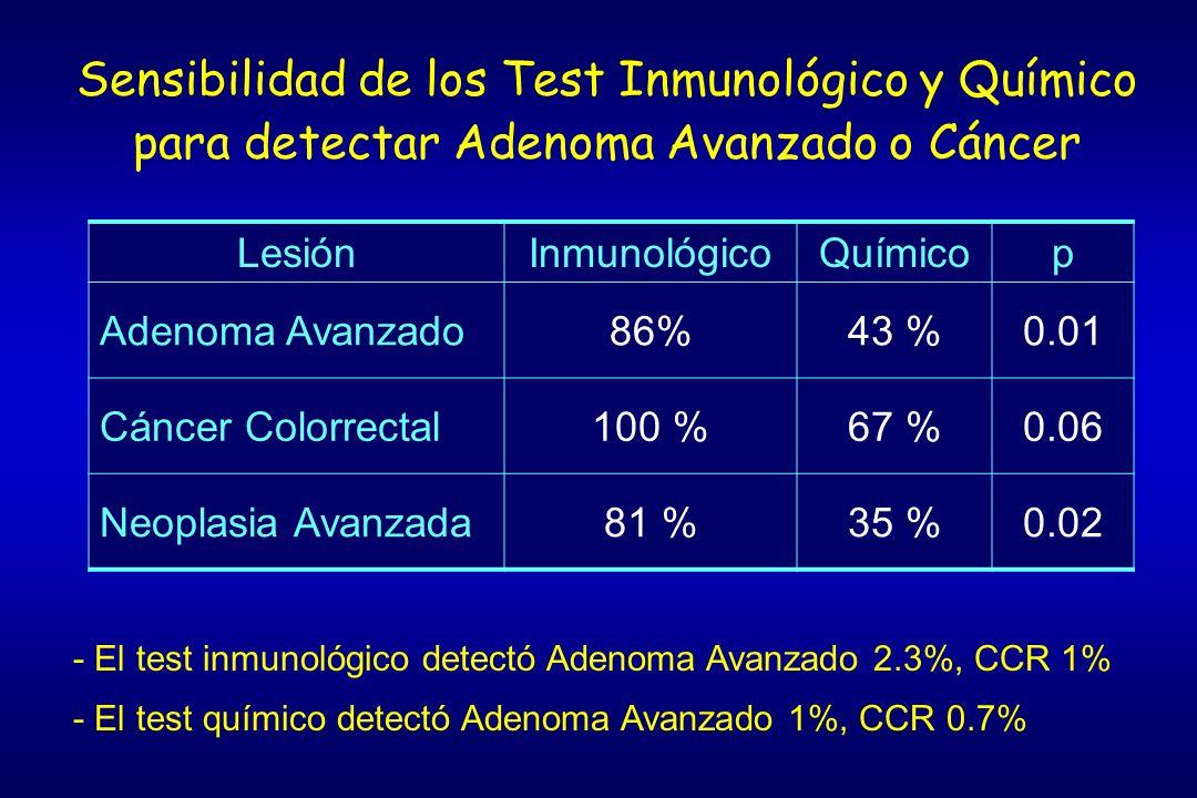 Sensibilidad de los Test Inmunológico y Químico para detectar Adenoma Avanzado o Cáncer