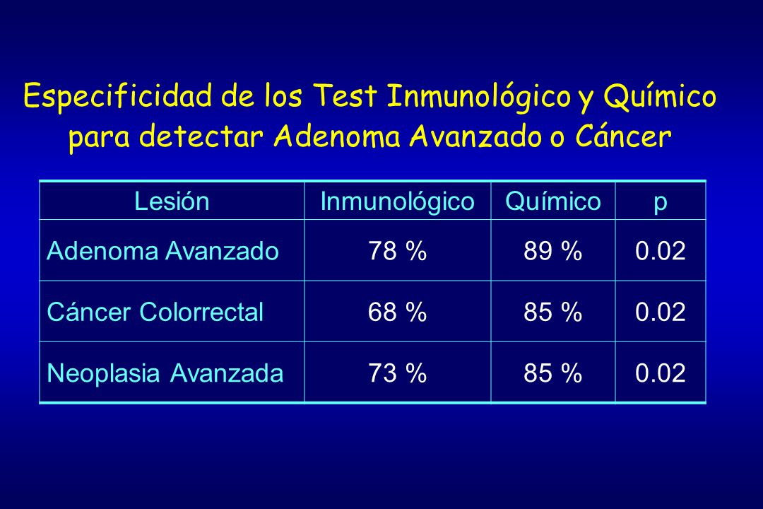 Especificidad de los Test Inmunológico y Químico para detectar Adenoma Avanzado o Cáncer
