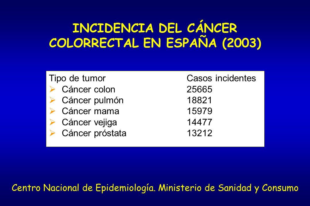 INCIDENCIA DEL CÁNCER COLORRECTAL EN ESPAÑA (2003)