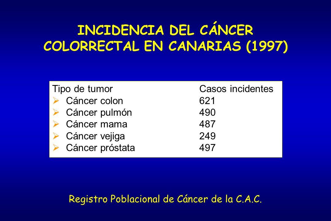 INCIDENCIA DEL CÁNCER COLORRECTAL EN CANARIAS (1997)
