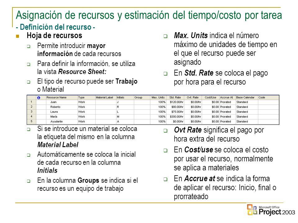 Asignación de recursos y estimación del tiempo/costo por tarea - Definición del recurso -