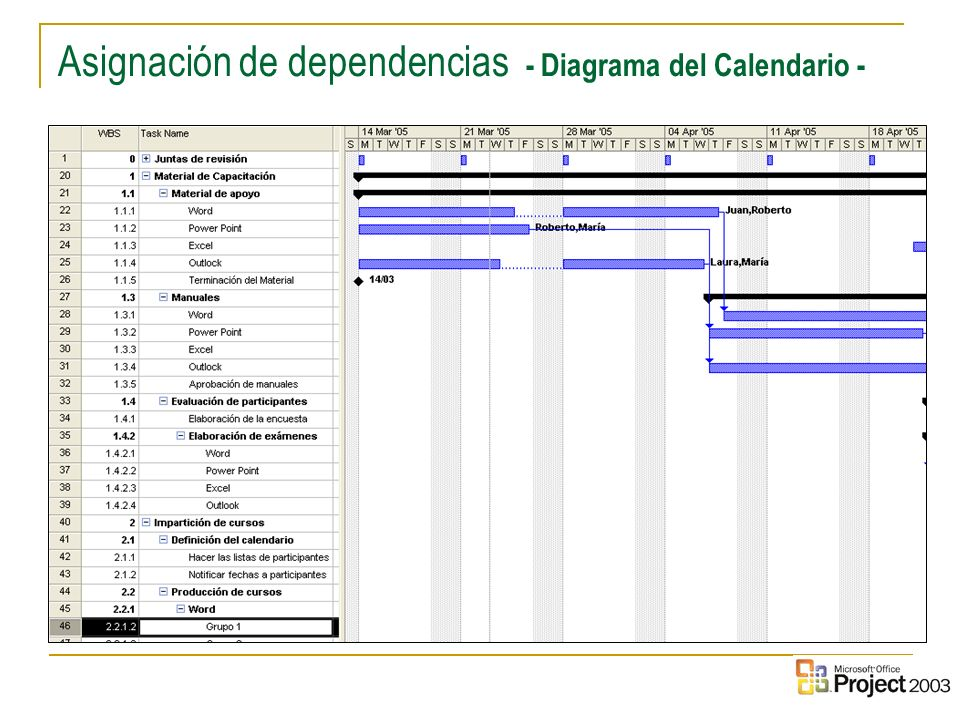 Asignación de dependencias - Diagrama del Calendario -